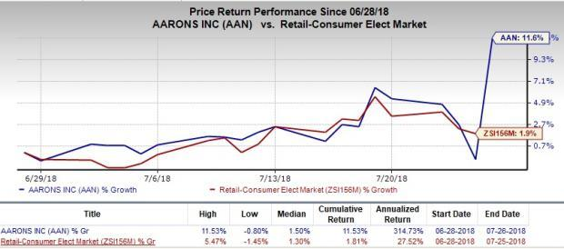 Aaron's (AAN) reports better-than-expected second-quarter 2018 results backed by significant growth at its Progressive segment.