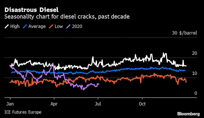 Lost in Oil Rally: $2 Trillion-a-Year Refining Industry Pain