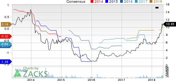 Town Sports International Holdings, Inc. Price and Consensus