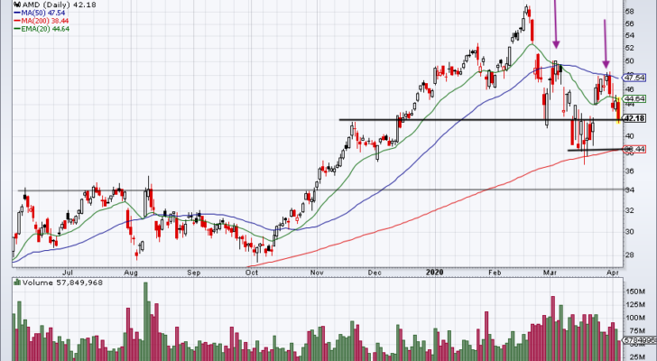 Top Stock Trades for Monday No. 1: Advanced Micro Devices (AMD)