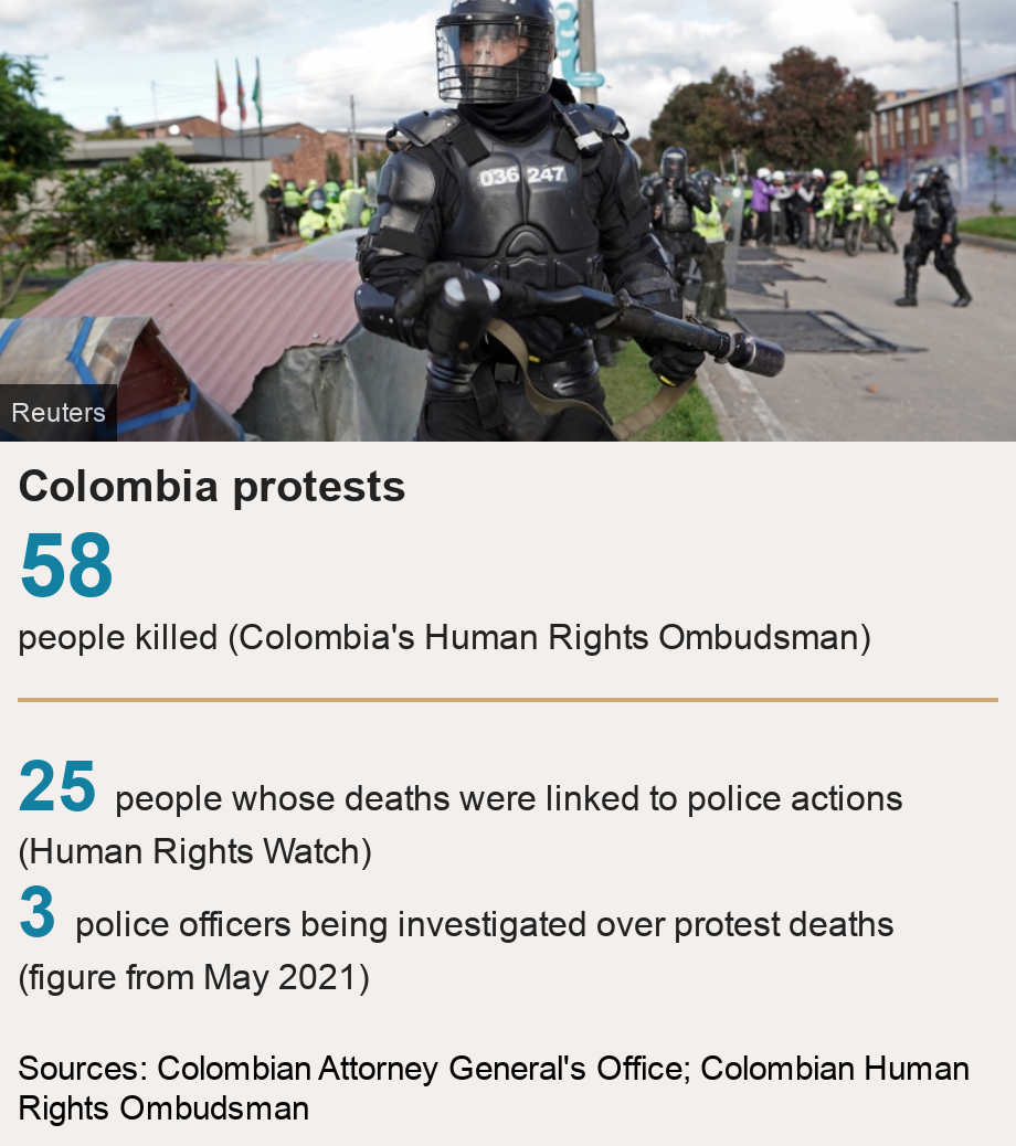 Colombia protests.  [ 58 people killed  (Colombia's Human Rights Ombudsman)   ] [ 25 people whose deaths were linked to police actions (Human Rights Watch) ],[ 3 police officers being investigated over protest deaths  (figure from May 2021)  ], Source: Sources: Colombian Attorney General's Office; Colombian Human Rights Ombudsman, Image: A police officer looks on during clashes with demonstrators as anti-government protests take place in Bogota, Colombia, June 29, 2021.