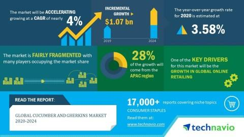 Global Cucumber and Gherkins Market 2020-2024 | Evolving Opportunities with BLOSSOM SHOWERS AGRO and Bnazrum Agro Exports Pvt. Ltd. | Technavio