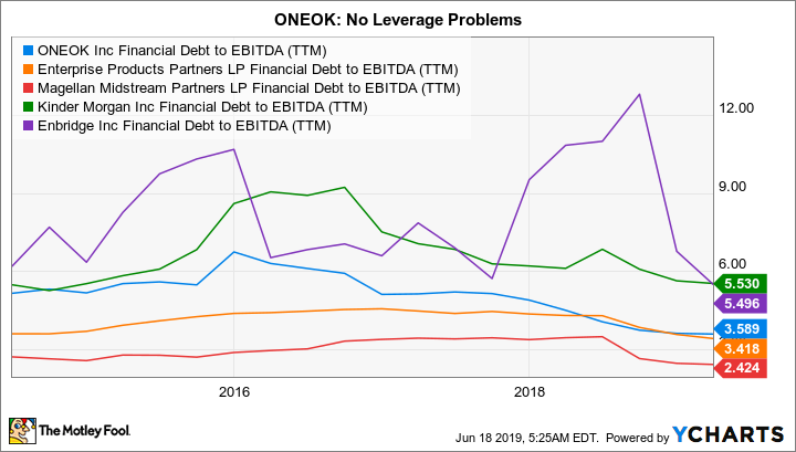 OKE Financial Debt to EBITDA (TTM) Chart