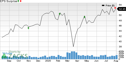 Monster Beverage Corporation Price and EPS Surprise