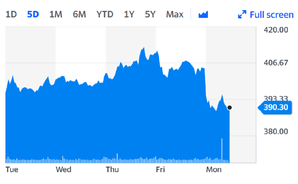 TUI fell 4% on the back of the negative travel news. Chart: Yahoo Finance