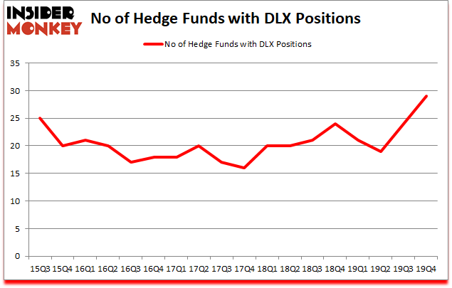 Is DLX A Good Stock To Buy?