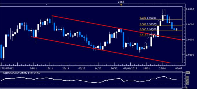 Forex_USDCAD_Technical_Analysis_02.04.2013_body_Picture_1.png, USD/CAD Technical Analysis 02.04.2013