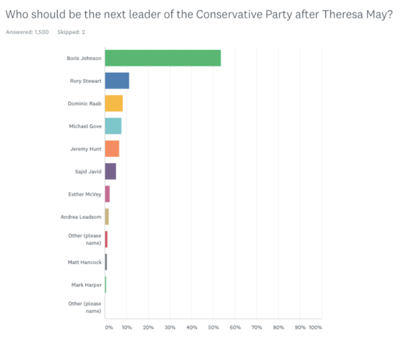 Boris Johnson is by far the most popular candidate with Conservative Party members, according to a poll released tomorrow (ConHome)