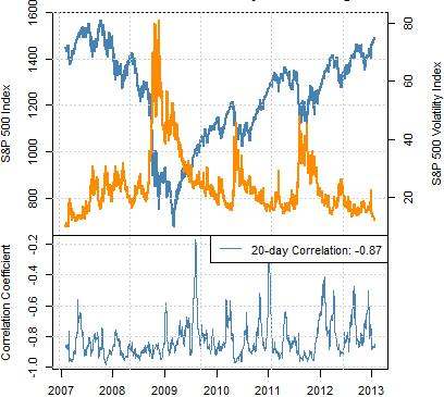 forex_correlations_warn_of_s_and_p_top_body_Picture_1.png, Correlations: VIX Below 13 Percent Warns of S&P Top - But When?