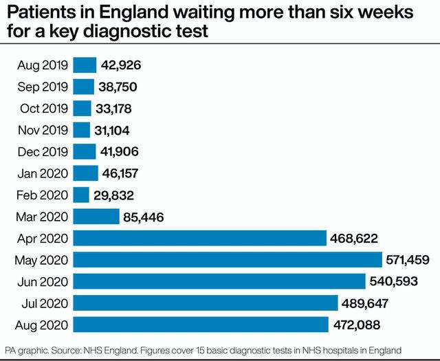 Patients in England waiting more than six weeks for a key diagnostic test