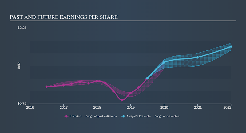 NYSE:BMI Past and Future Earnings, September 12th 2019
