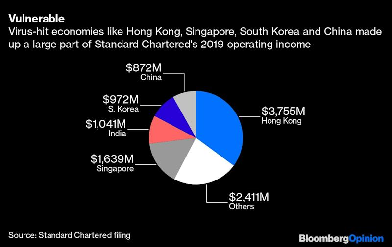 StanChart Keeps Its Head Amid the Virus Storm
