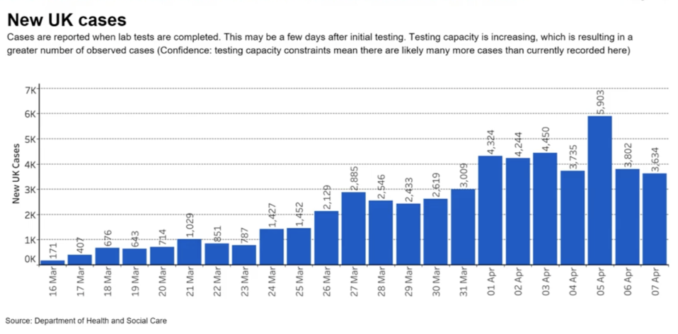 The graph referred to by Sir Patrick showing the number of new coronavirus cases between 16 March and 7 April. (Department of Health)