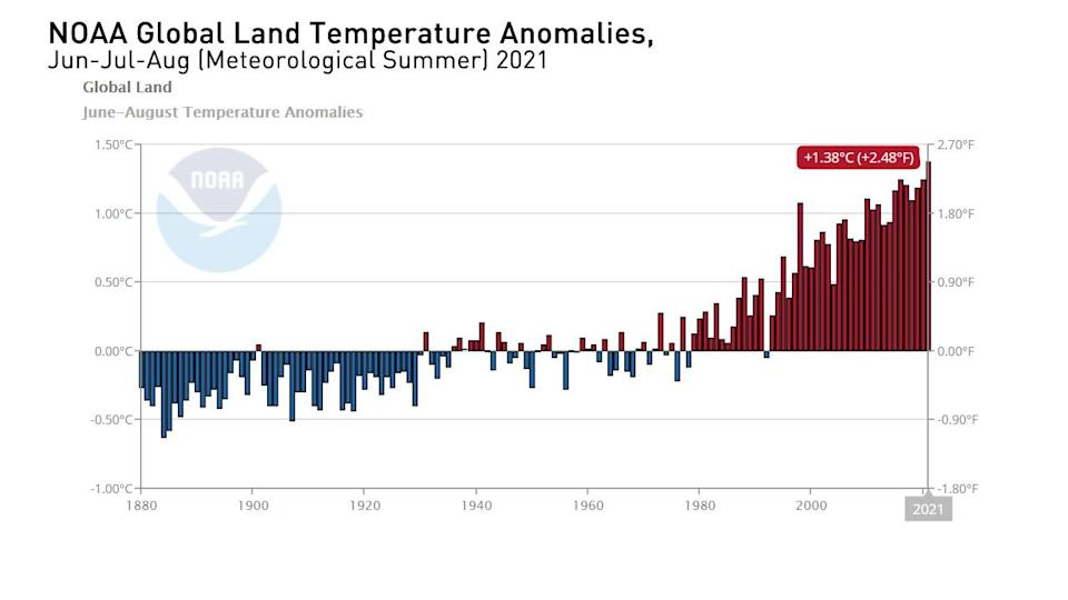 Meteorological Summer Temp Anomaly Graph - Aug 2021 - NOAA