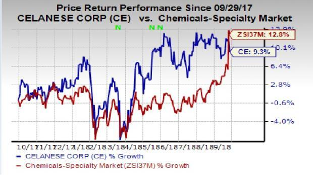 Celanese (CE) is taking appropriate pricing actions amid a volatile pricing environment for raw materials.