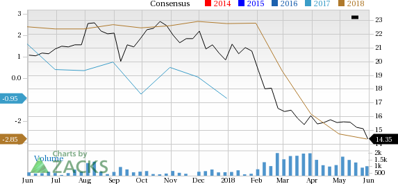 Greenlight Capital (GLRE) is one stock you should avoid as it has seen a significant price decline and is also seeing negative earnings estimate revisions.