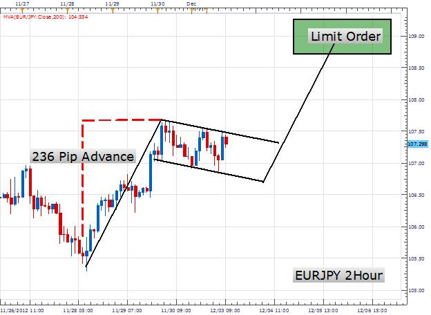 Forex bullish flag