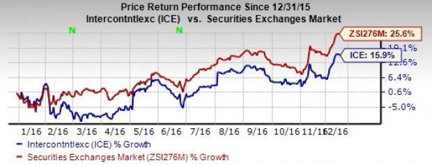 Is it the Right Time to Hold Intercontinental Exchange (ICE)? Zacks Ice House Design Html on