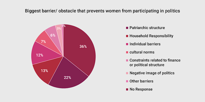 Biggest barriers that prevent Indian women from participating in politics.