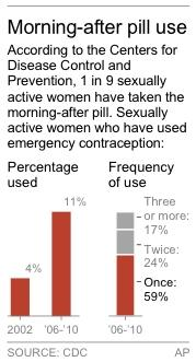 HOLD FOR RELEASE 12:01 EST THURSDAY; chart shows frequency of use of emergency contraception1