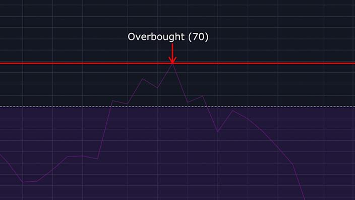 Overbough Relative Strength Index level