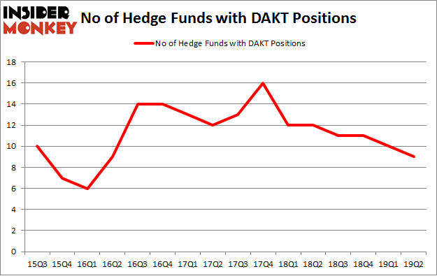 No of Hedge Funds with DAKT Positions