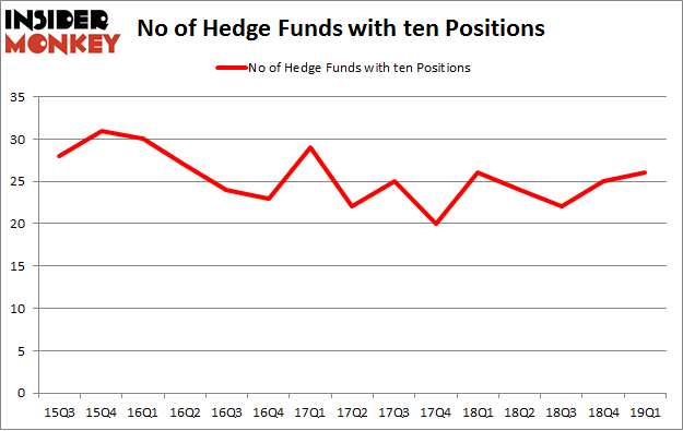 No of Hedge Funds with TEN Positions