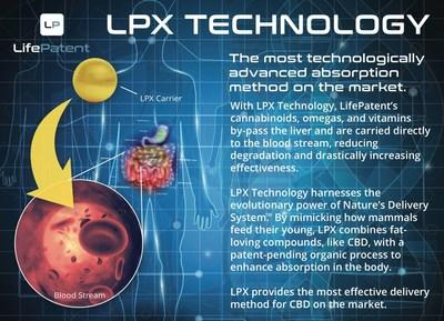 LifePatent LPX Technology is an all-natural delivery system that harnesses the power of Mother Nature to provide the most effective delivery method for CBD on the market.