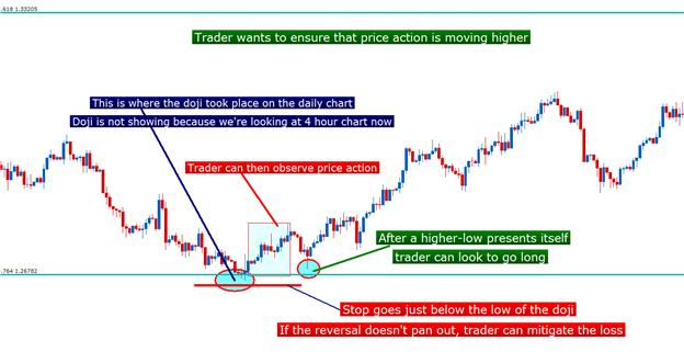 The_Doji_Candlestick_body_Picture_1.png, Candlestick Confessions: The Doji