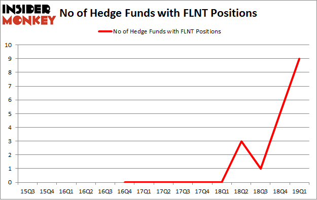 No of Hedge Funds with FLNT Positions