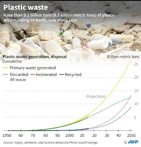 Graphic on plastic waste produced and disposed in the environment, with projections up to 2050, according to a new study published in the journal Science Advances. (AFP Photo/Laurence CHU )