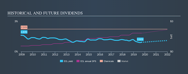 NYSE:ECL Historical Dividend Yield, September 11th 2019