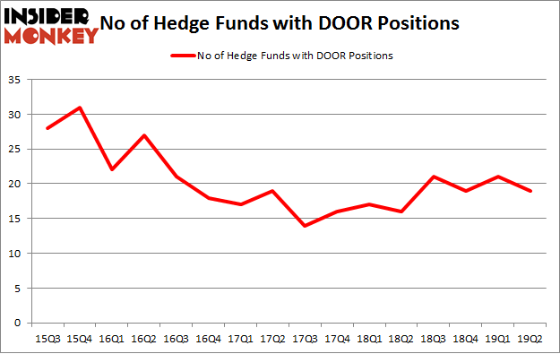 No of Hedge Funds with DOOR Positions
