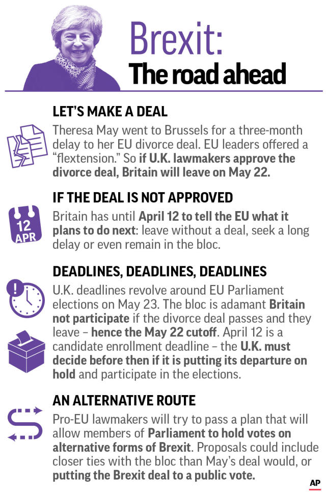 Graphic explains the road ahead and the various Brexit options still in play;