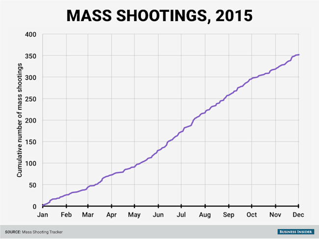 cumulative mass shootings 2015