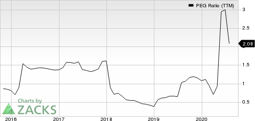 Lennar Corporation PEG Ratio (TTM)
