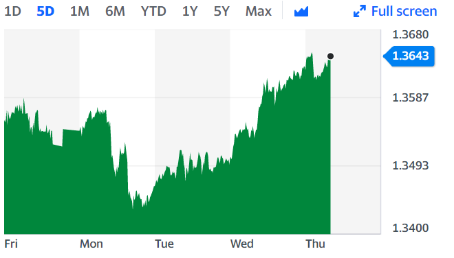 The greenback fell against sterling in early trading on Thursday. Chart: Yahoo Finance