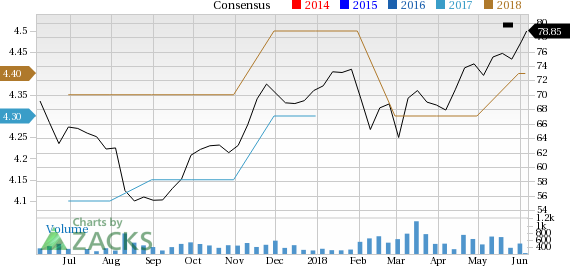 Innospec (IOSP) is seeing solid earnings estimate revision activity and is a great company from a Zacks Industry Rank perspective.