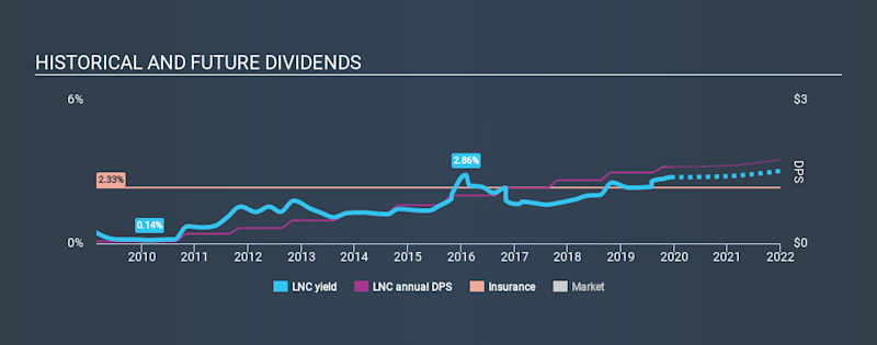 NYSE:LNC Historical Dividend Yield, December 9th 2019