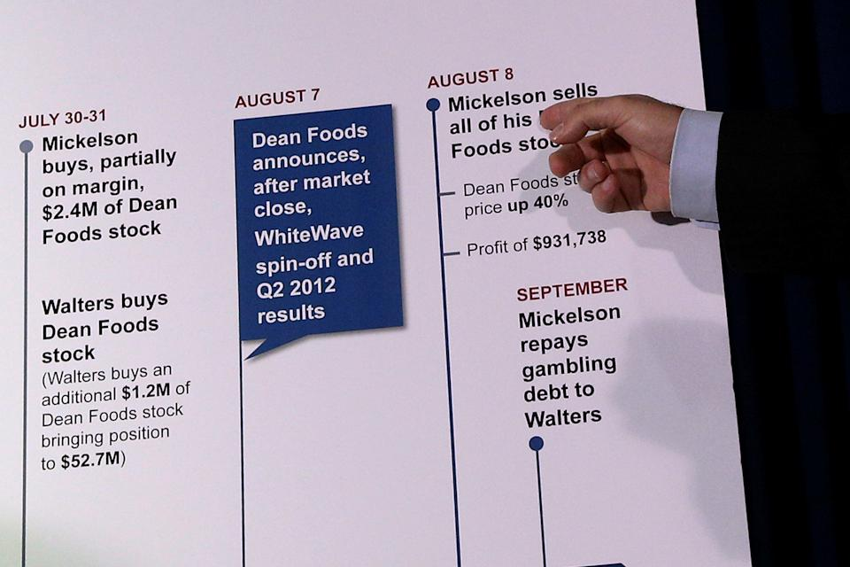 SEC officials documented trades linked to Phil Mickelson, Billy Walters and Dean Foods during a 2016 press conference. (Reuters)