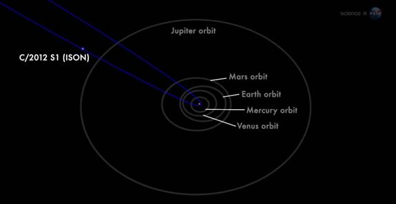 The orbit of Comet C/2012 S1 (ISON), better known as Comet ISON, is seen here in this still image from a NASA video.
