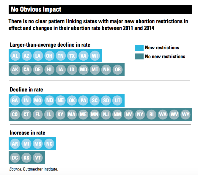 The abortion rate is at an all-time low — and better birth control is largely to thank