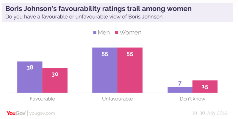 Boris is not being backed by women in the polls (YouGov)