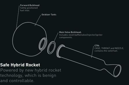 This diagram depicts Virgin Galactic's hybrid rocket motor for the private SpaceShipTwo passenger space liner.