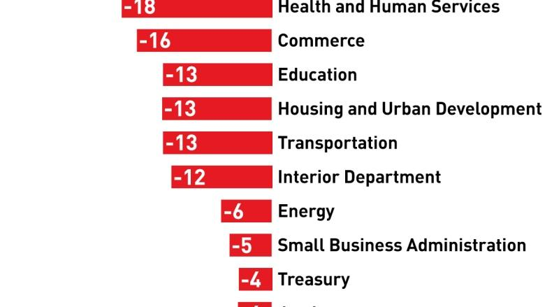 Winners and losers in Trump's budget