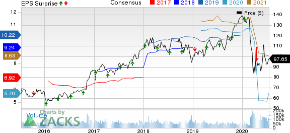 JPMorgan Chase  Co. Price, Consensus and EPS Surprise