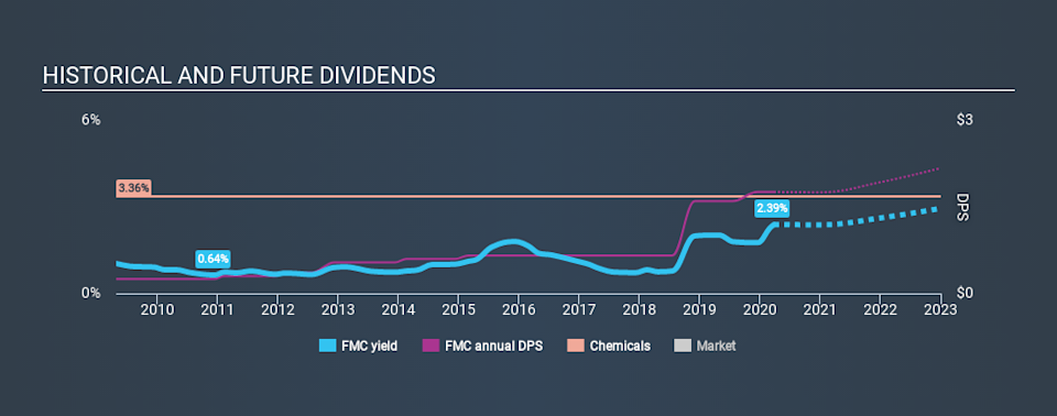 NYSE:FMC Historical Dividend Yield March 26th 2020