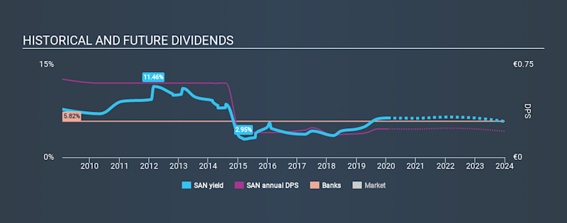 BME:SAN Historical Dividend Yield, January 22nd 2020
