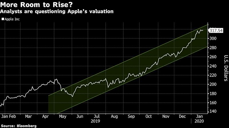 Apple Analysts See Little Room for Error After Stock Rally