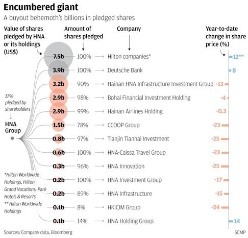 A buyout behemoth's billions in pledged shares. SCMP Graphics